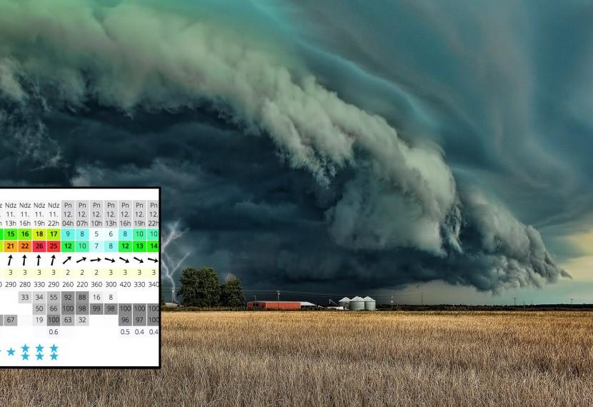 Z jakiej prognozy wiatrowej korzystać i jak ją czytać ?